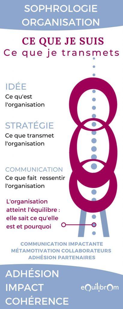 Sophrologie-appliquée_ organisation